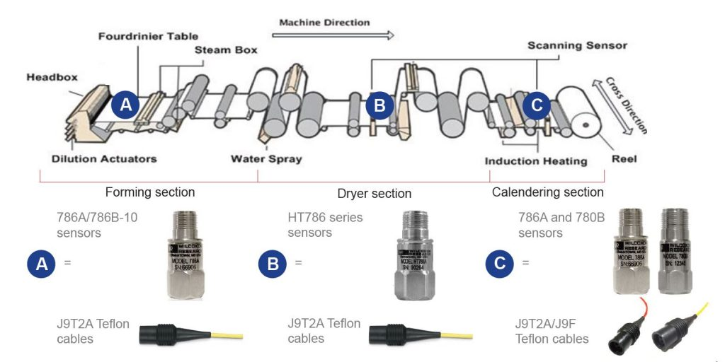 Ht High Temperature Vibration Sensors