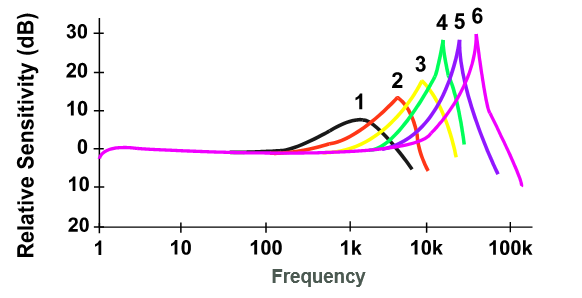 Graph of relative sensitivity vs. frequency response