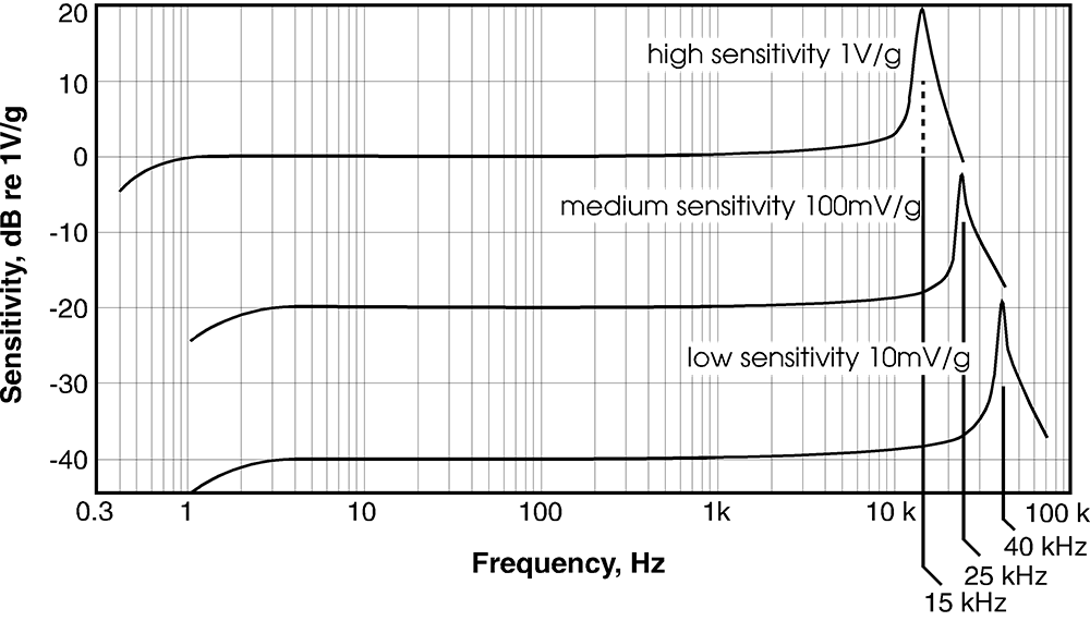 Frequency response for different sensor sensitivities