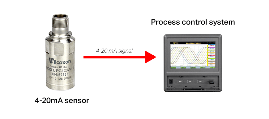 4-20 mA sensor outputs directly to process control system diagram