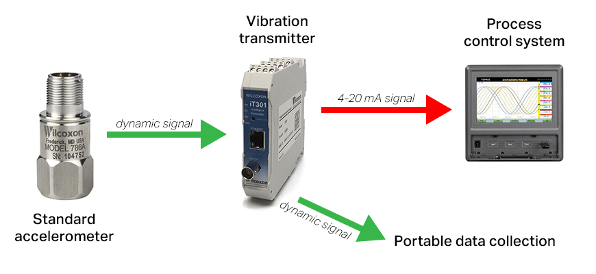 IEPE accelerometer and vibration transmitter output to control system diagram